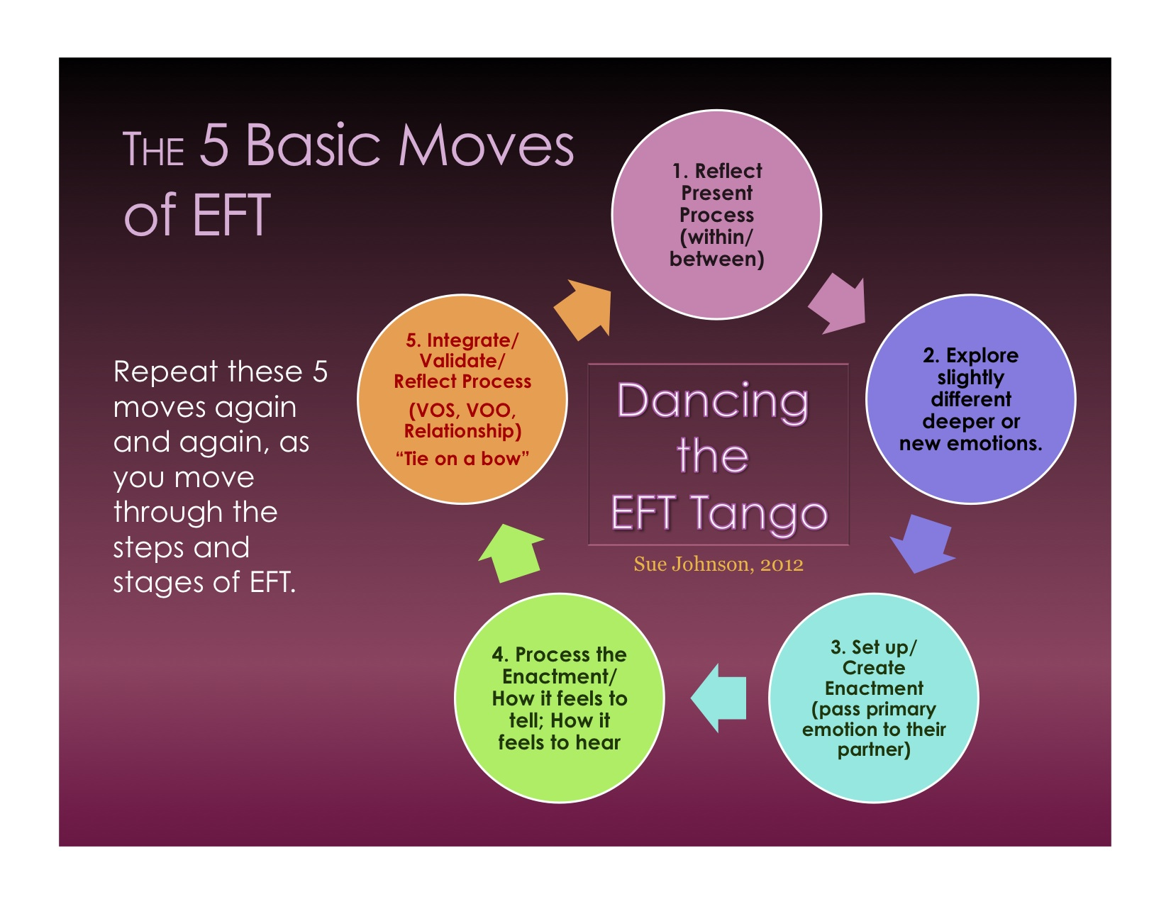 Process Moves Of Eft Tie A Bow on The Basic Tango Dance Diagram